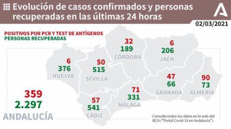 Los contagios de covid-19 bajan de 100 en Almería