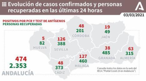 10 fallecidos por covid-19 en Almería