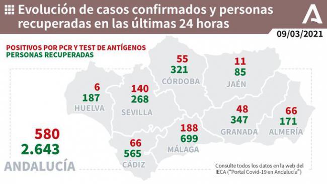 11 fallecidos y 60 nuevos contagios de covid-19 en Almería