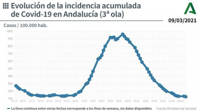 73 contagios y 5 fallecidos por covid-19 en Almería
