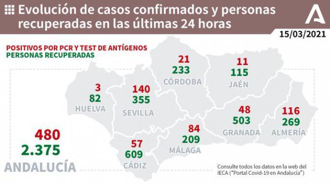 Almería suma tres días seguidos sin fallecidos por covid-19