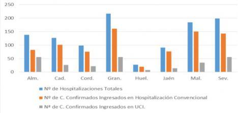 5 fallecidos 132 contagios covid-19 en Almería