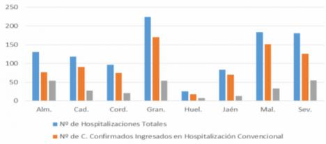 140 contagios y 8 fallecidos... las cosas no mejoran en Almería