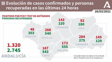 145 contagios y 5 fallecidos en Almería por covid-19