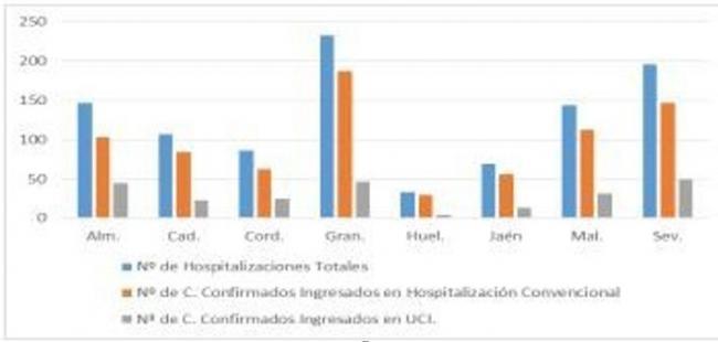 189 contagios y un fallecido por covid-19 en Almería