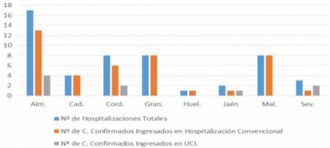 Casi un centenar de curados en Almería pero 37 nuevos contagios de #COVID19