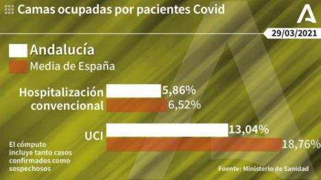 8 contagios y 4 fallecidos en Almería por covid-19