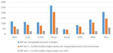 En el acumulado de tres días Almería duplica en recuperados el número de contagiados