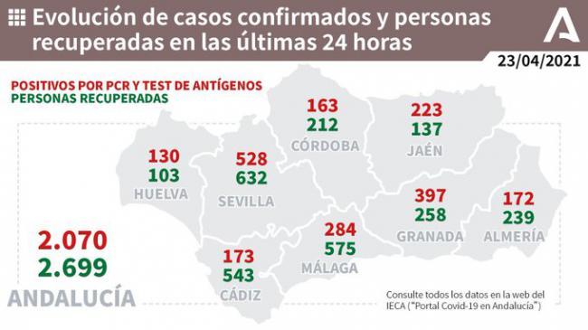 Almería suma otros 5 fallecidos y 172 contagios por covid-19