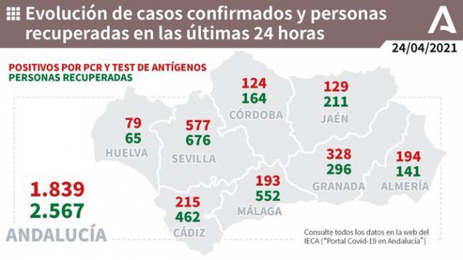 Almería vuelve a acercarse a los 200 contagios y suma un fallecido