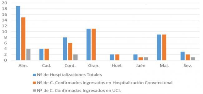 Almería líder en #COVID19: Con más contagios, más hospitalizados y más UCI