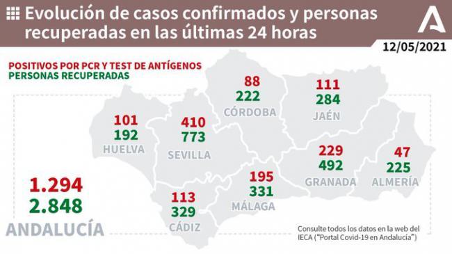 47 contagios y 3 fallecidos en Almería por covid-19