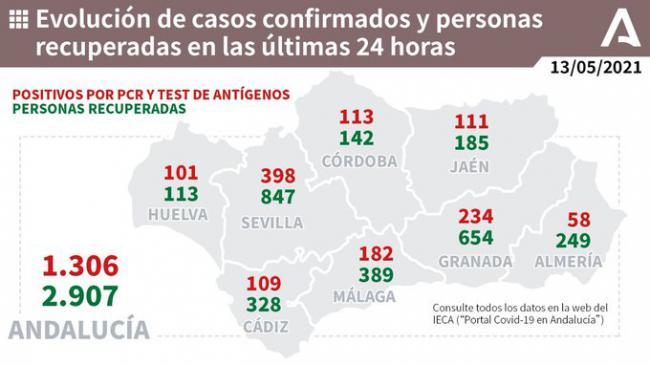 Almería vuelve a marcar otro mínimo con 58 contagios