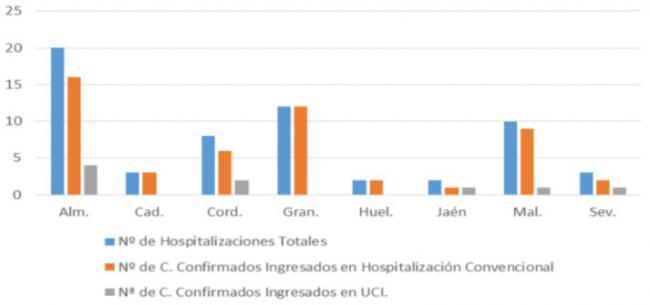 Almería vuelve a máximos con 84 contagios de #COVID19 en 24 horas