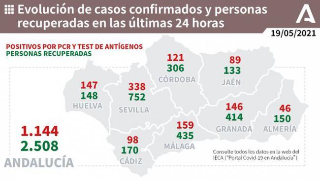 Almería vuelve a marcar otro mínimo con 46 contagios y la incidencia por debajo de 100