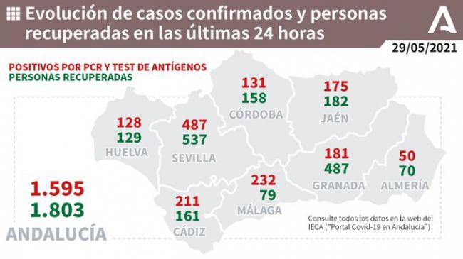 50 contagios y fallecido por covid-19 en Almería