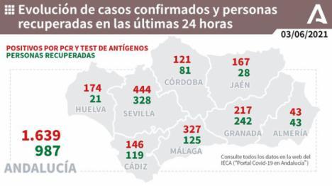 43 contagios y la incidencia sube un punto (73,4)