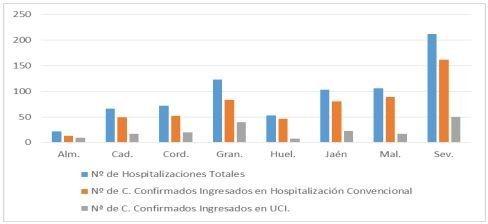 26 contagios, y no hay ni más fallecidos ni más pacientes en UCI