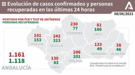 Almería sigue mejorando y solo suma 38 contagios