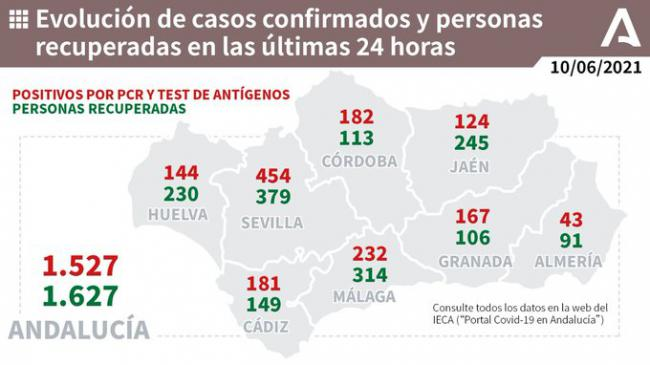 43 contagios en Almería, que no suma ni fallecidos, ni ingresos en UCI