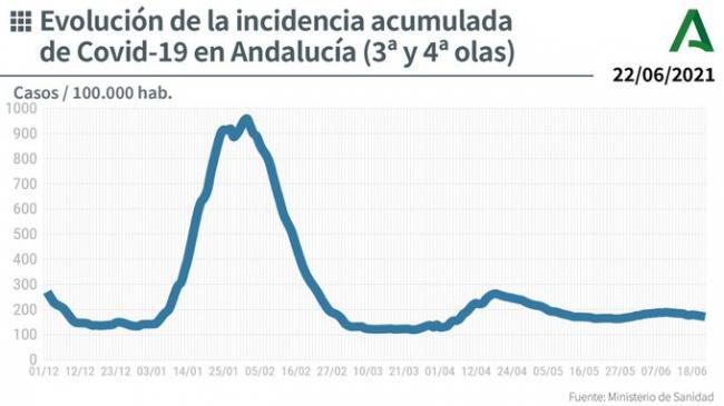 41 contagios por covid-19 en Almería