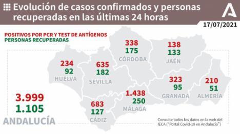 210 positivos y 5 nuevas hospitalizaciones en Almería