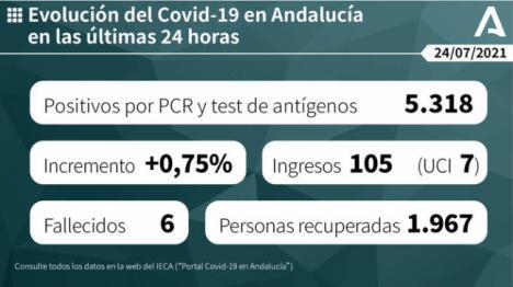 Más de 300 contagios en Almería y una incidencia de casi 500 en Andalucía