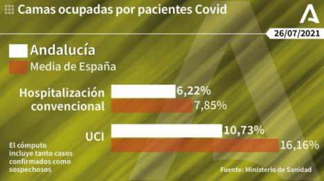 Con más de 620 contagios Almería es la tercera en Andalucía