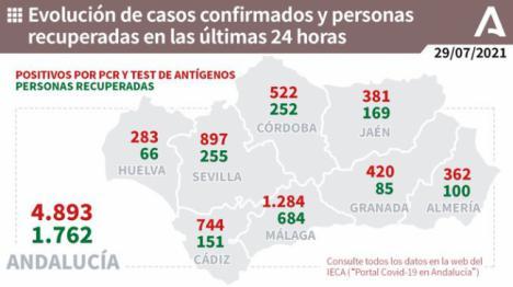Almería vuelve a sumar muertos covid19, aumentan los pacientes en UCI y los contagios superan los 360