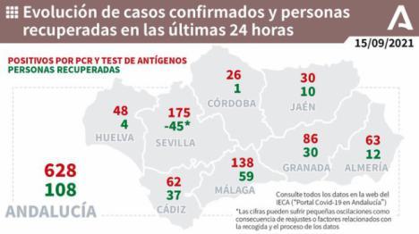 La incidencia de covid-19 está por debajo de 90 en Andalucía pero Almería es la cuarta en contagios