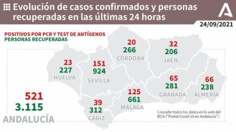 62 contagios y las UCI sin más pacientes de covid-19