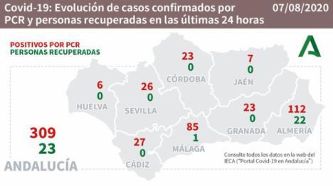 Almería vuelve a batir su récord diario y de nuevo supera los cien contagios de #COVID19
