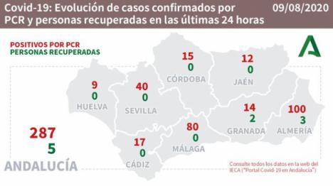 Almería reporta 2 muertos por #COVID19 y cien contagios nuevos