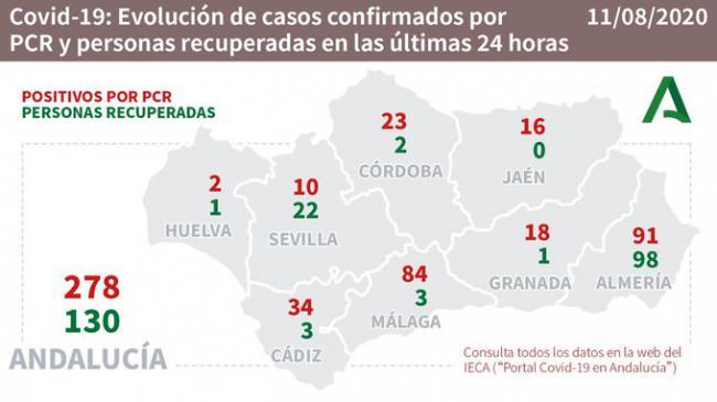 Almería duplica el número de contagios de ayer y sigue creciendo en hospitalizados