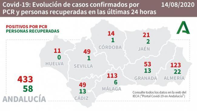123 contagios nuevos en Almería por #COVID19 y el 48% del total andaluz de ingresados en UCI