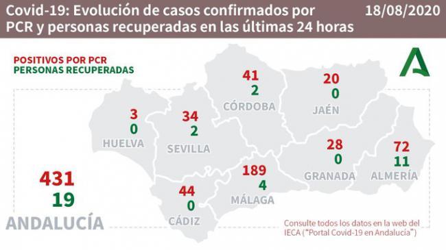 Almería suma los tres únicos fallecidos por #COVID19 en Andalucía y 72 contagios