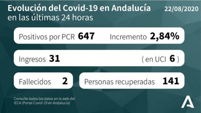 Detectados 164 contagios nuevos en Almería que sigue siendo la que más hospitalizados tiene