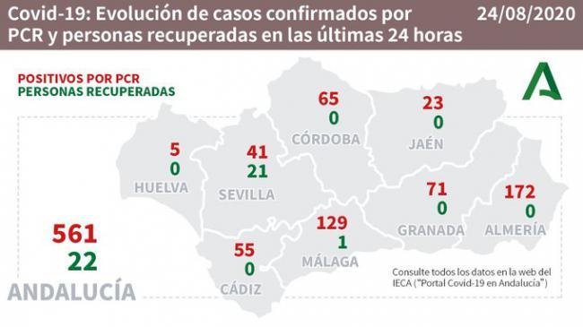 Almería vive otro día negro de #COVID19: 172 contagios, 72 hospitalizados, un muerto y ningún curado