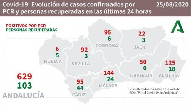 125 contagios y tres fallecidos en una Almería que alcanza los 80 hospitalizados por #COVID19