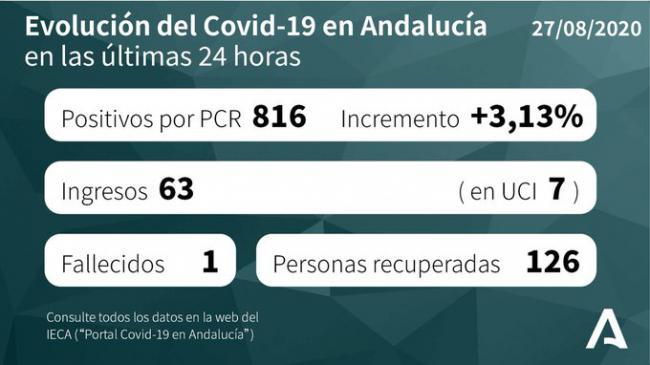 19 ingresos más en los hospitales de Almería , 121 casos nuevos de #COVID19 y dos brotes más