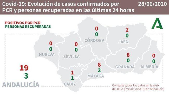 Se mantiene bajo contro el brote de #COVID19 de Almería con 4 casos