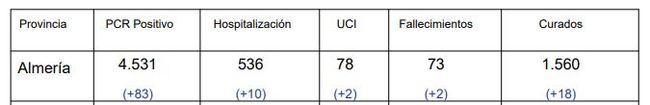 Los brotes de #COVID19 en residencias de Almería reportan 143 contagios y 5 fallecidos