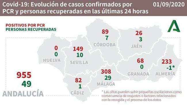 234 contagios y 4 muertos en Almería por #COVID19