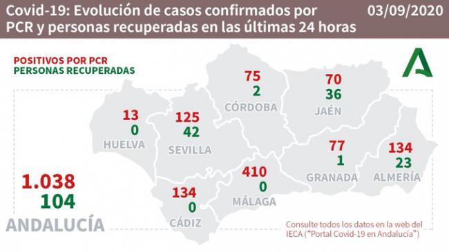 Almería registra otro fallecido por #COVID19, y 134 nuevos contagios en seis brotes