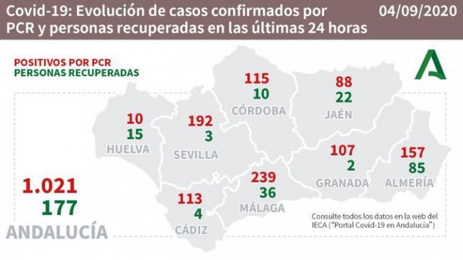 Otros 2 fallecidos por #COVID19 en Almería que suma 154 nuevos contagios