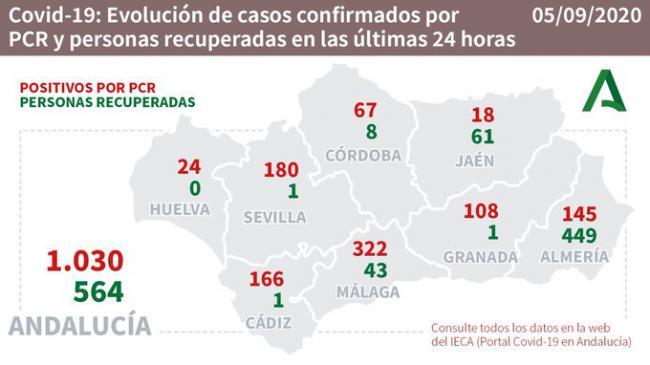 Almería computa 449 curados de #COVID19 en 24 horas pero suma 145 contagios y otro muerto