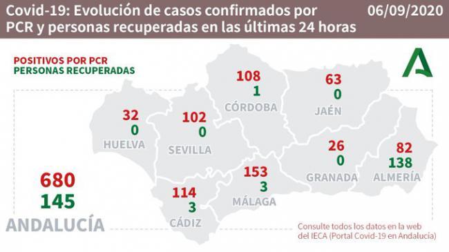 Almería tiene 2 nuevos fallecidos por #COVID19, pero suma 138 curados mientras bajan los hospitalizados