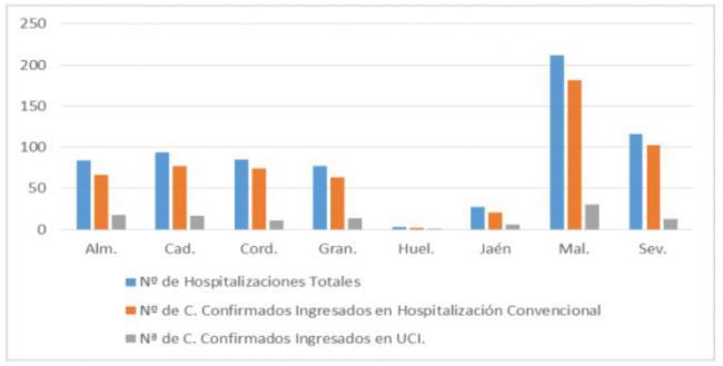 La Residencia de El Zapillo suma ya 11 fallecidos por #COVID19 que deja 125 nuevos contagios