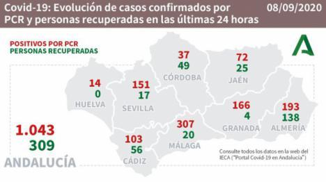 Casi 200 contagios y otro fallecido por #COVID19 en Almería