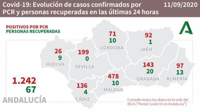 Otro fallecido por #COVID19 en la residencia de El Zapillo pero baja la presión hospitalaria